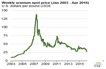 Vanadium price reached 8-year high today