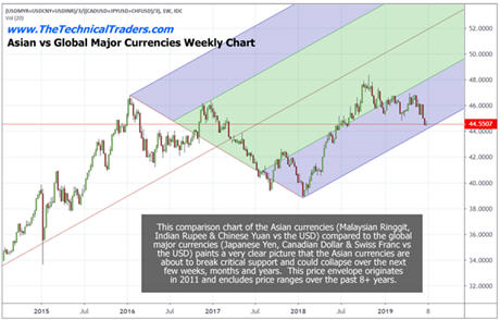 US Dollar Strength Will Drive Markets Higher-P GENERAL