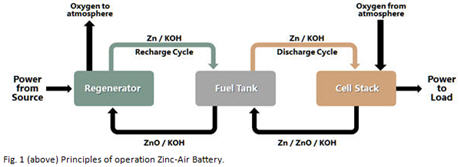 MGX Minerals fuel cell battery has potential to rival Tesla's